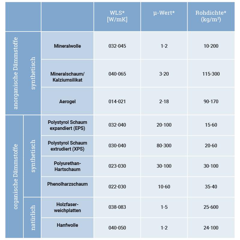 Extrem 8 Gründe für EPS in der Dämmung TA72