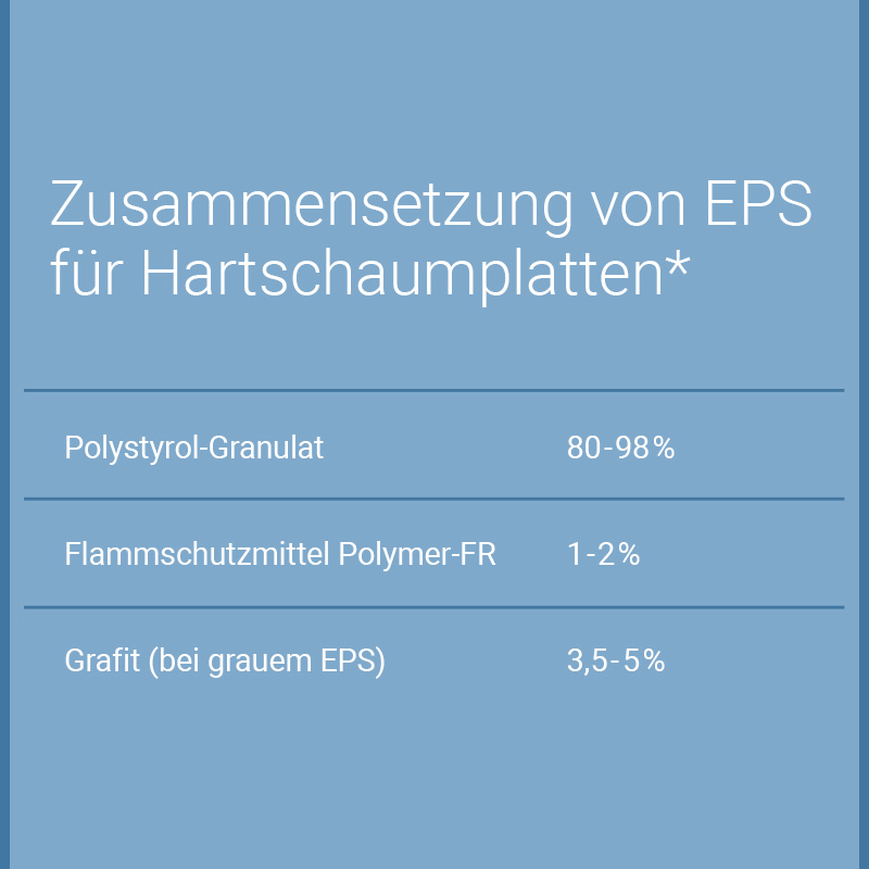 Was Ist Eps